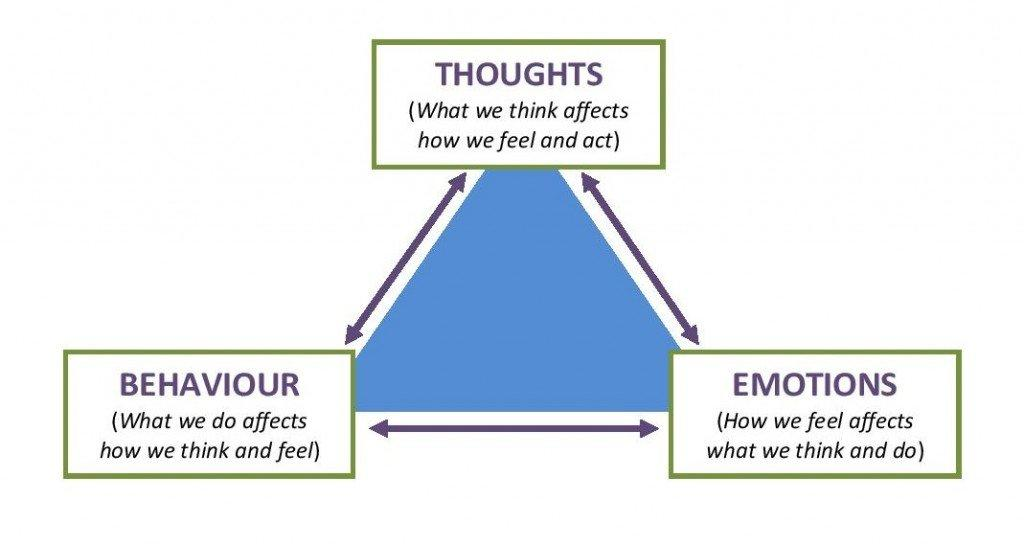 Diagram showing thoughts, emotions, and behaviour